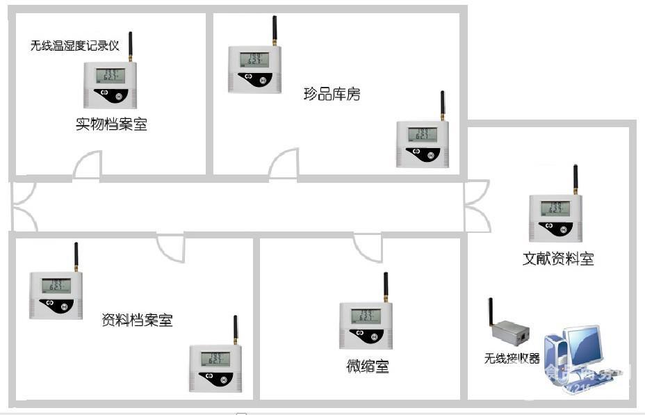 无线温湿度监测系统 价格优惠 厂家直销 上门安装调试