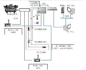 潔凈室塵埃粒子及微生物監測系統
