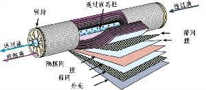 纳滤膜元件设备