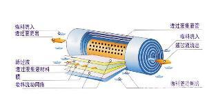 物料浓缩分离反渗透膜设备