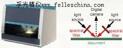 光谱物证检验系统_全球*进口的多光谱物证检验系统和检验系统