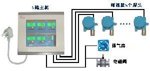 氨气报警器氨气泄漏报警器氨气检测仪